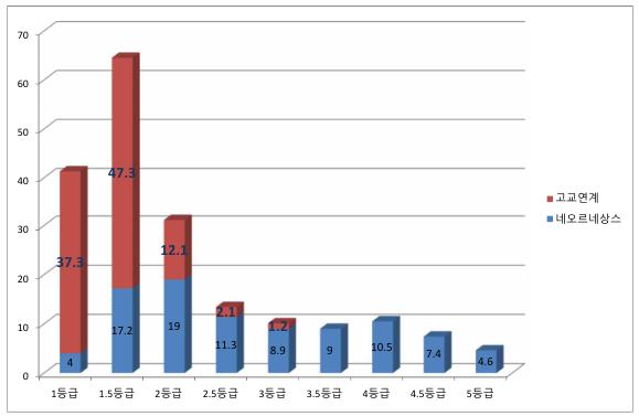 교과전형으로 바뀐 고교연계전형은 2등급 후반대의 1.2%가 없어졌다고 보면 됩니다.