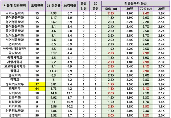노란색 표시는 2020에 비해 인원이 줄어든 곳입니다. 인원이 늘어도 입결이 떨어지고 인원이 줄어도 입결이 올라가는 곳이 서울대입니다. 적합성이 모집인원보다 우선하는 곳이 서울대입니다.