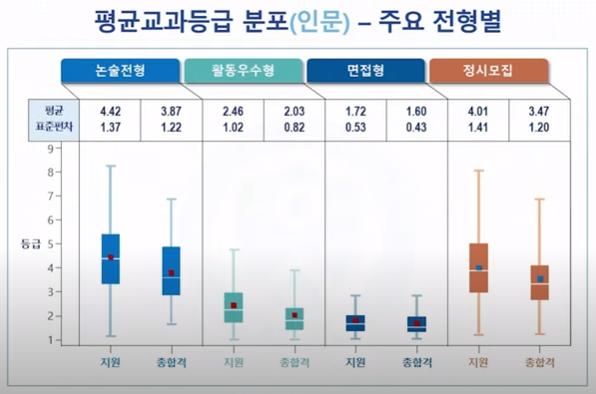 2022 연세대 전형결과 설명회, 연세대 입학처 화면 캡쳐